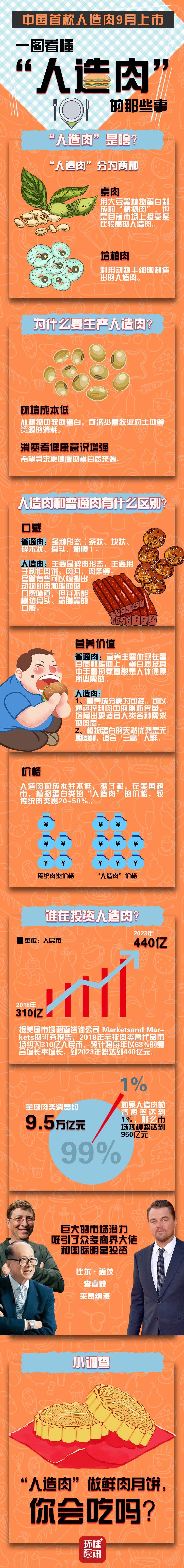 """中国首款""""人造肉""""9月上市1.jpg"""