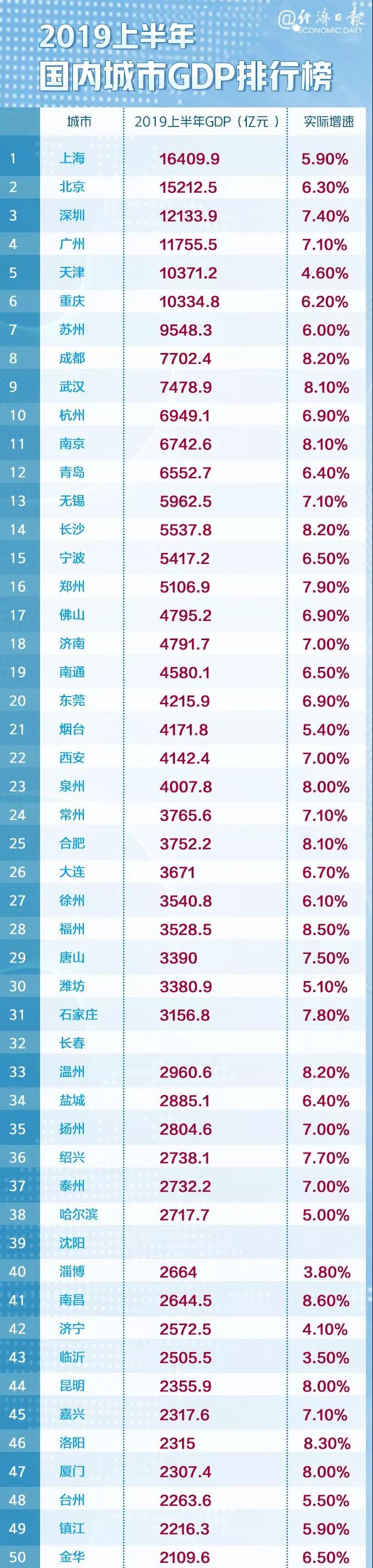 昆明上榜!中国城市GDP百强榜来了!1.jpg