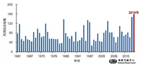 """""""利奇马""""风雨综合强度为1961年以来最大4.jpeg"""