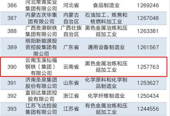 3个民企榜单云南仅3家上榜2.jpg