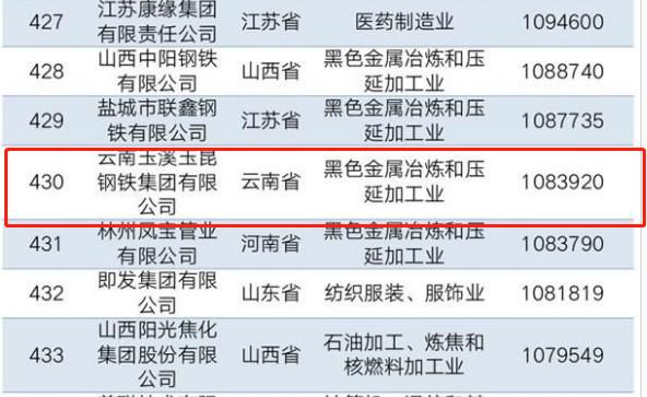 3个民企榜单云南仅3家上榜3.jpg
