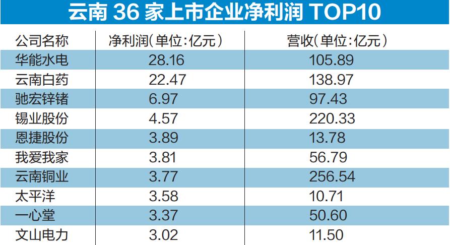 云南36家上市企业2019年中报.png