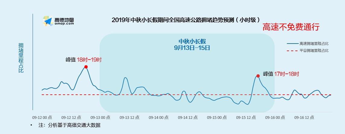 高德地图发布《2019中秋•国庆出行预测报告》 (1).jpg