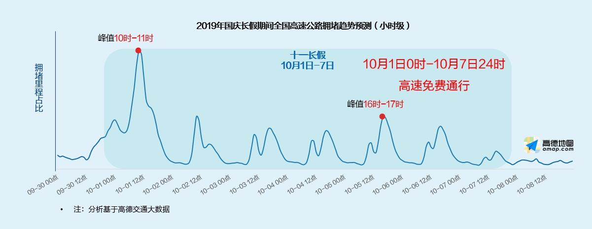 高德地图发布《2019中秋•国庆出行预测报告》 (3).jpg