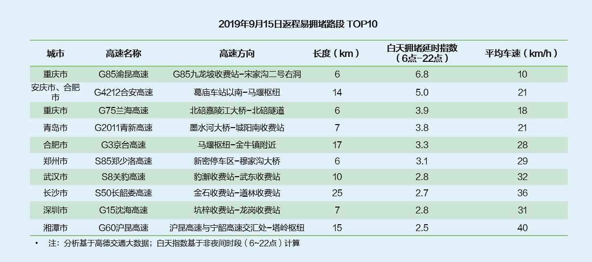 高德地图发布《2019中秋•国庆出行预测报告》 (4).jpg