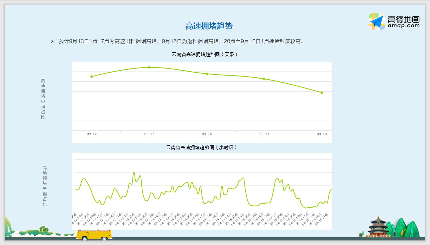 云南高速拥堵趋势图.png