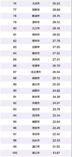 2019年中国百强城市3.jpg
