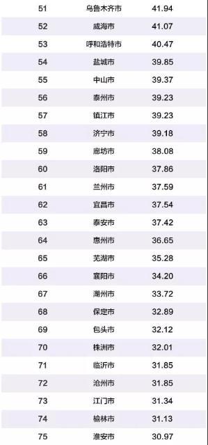 2019年中国百强城市2.jpg