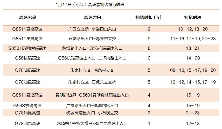 1月17日(小年)高速易拥堵缓行时段.png