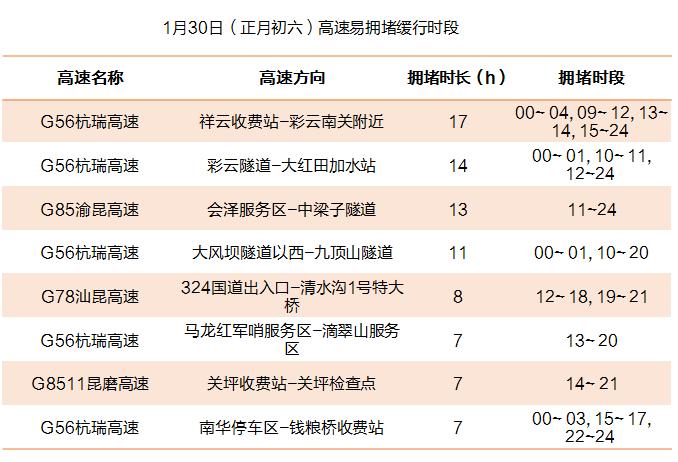 1月30日(正月初六)高速易拥堵缓行时段.png