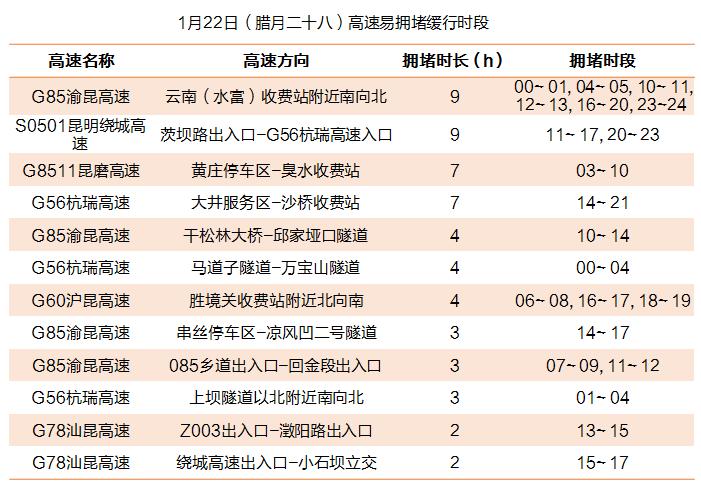 1月22日(腊月二十八)高速易拥堵缓行时段.png