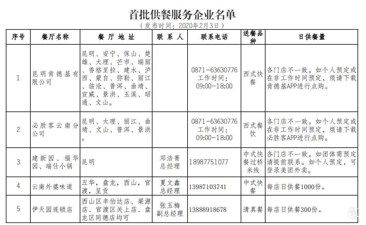 云南省商务厅发布首批疫情防控期间面向社会供餐服务企业名单