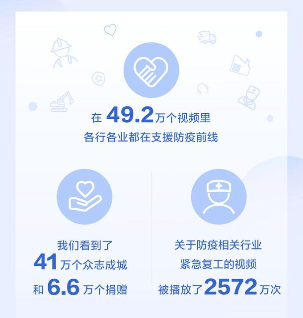 抖音春节数据:394万个视频和平安相关,医务人员获赞8.6亿次