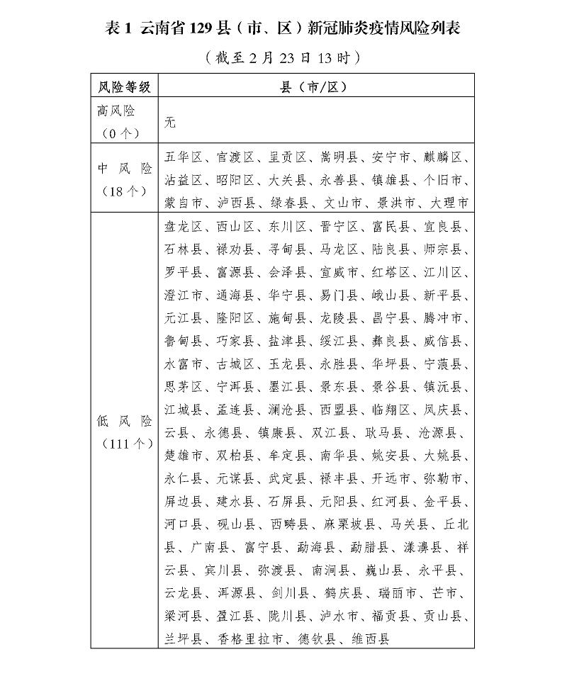 截至2月23日13时云南省129县(市、区)新冠肺炎疫情风险列表.png