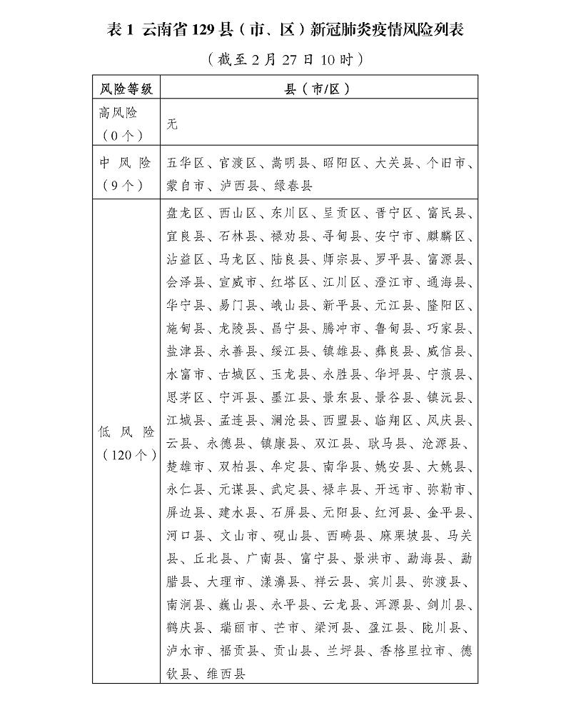 """【疫情快报】呈贡、景洪""""中""""转""""低"""",云南中风险县(市、区)降为9个.png"""
