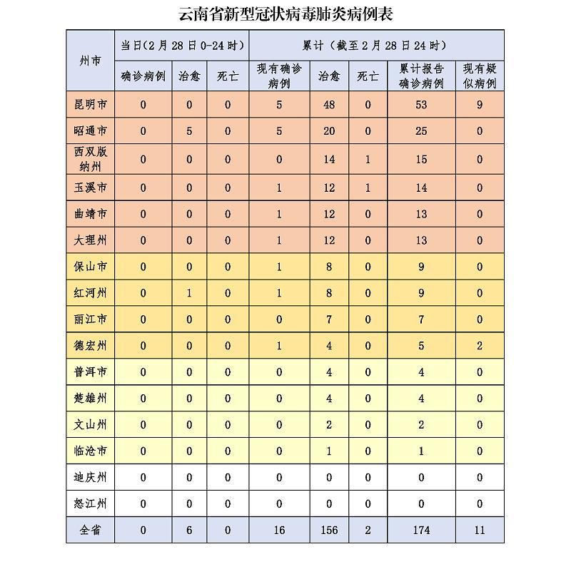 云南现有疑似病例11例3.png