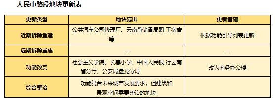 北京路、人民路7个路段新定位,这些小区或拆迁重建6.png