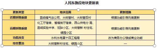 北京路、人民路7个路段新定位,这些小区或拆迁重建7.png