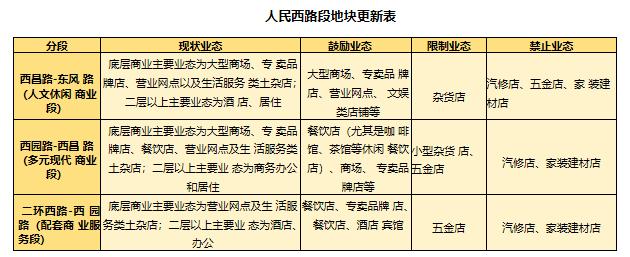 北京路、人民路7个路段新定位,这些小区或拆迁重建5.png