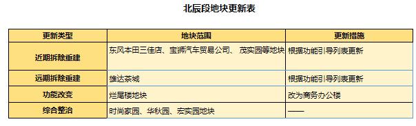 北京路、人民路7个路段新定位,这些小区或拆迁重建4.png