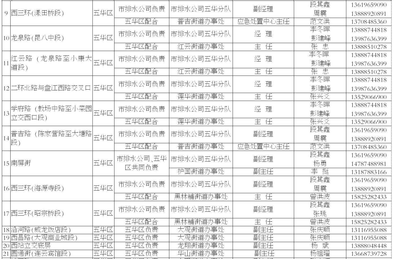 昆明主城263个易内涝淹水点和防汛排涝点公布8.png