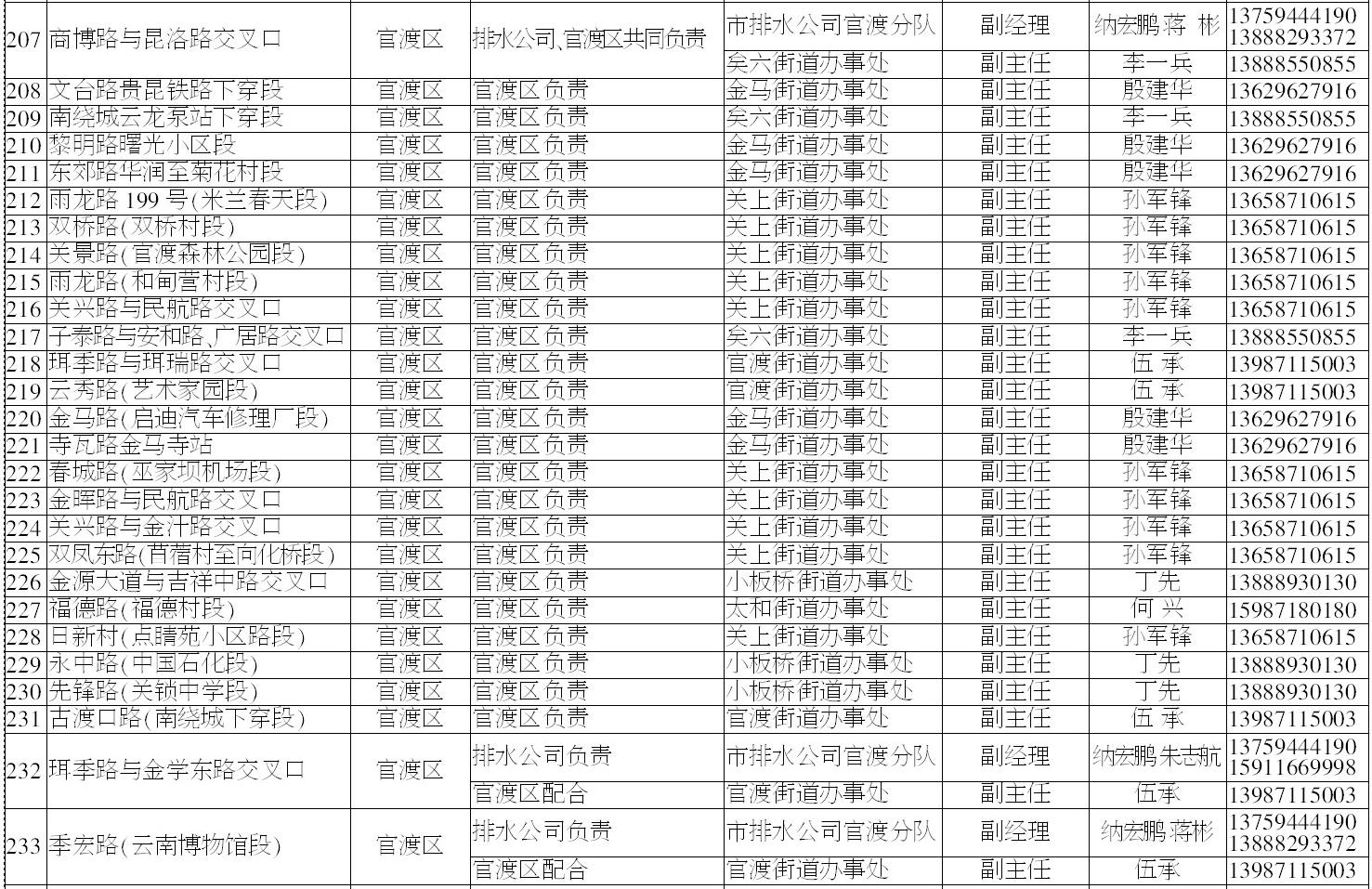 昆明主城263个易内涝淹水点和防汛排涝点公布23.png