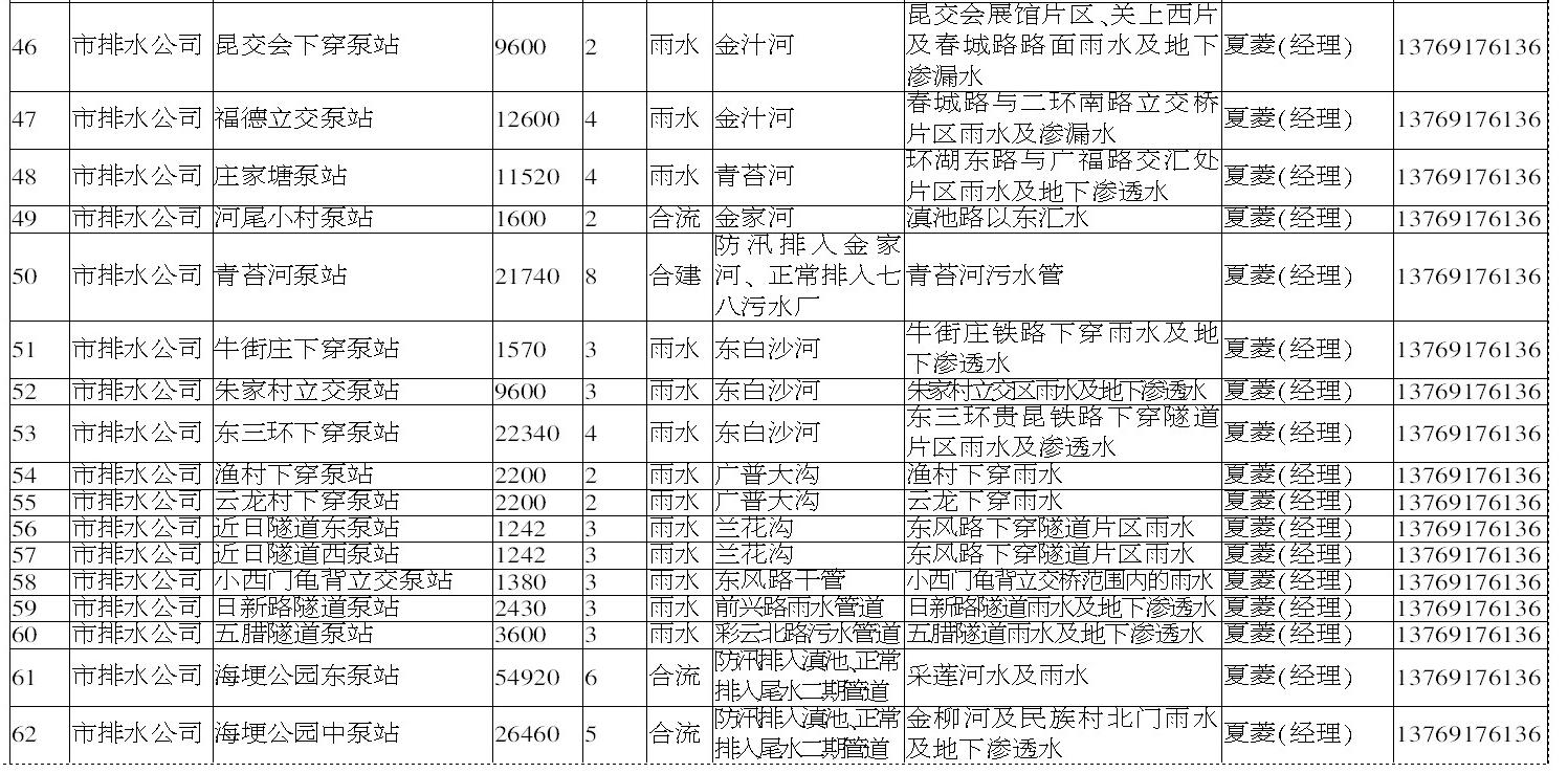 昆明主城263个易内涝淹水点和防汛排涝点公布31.png