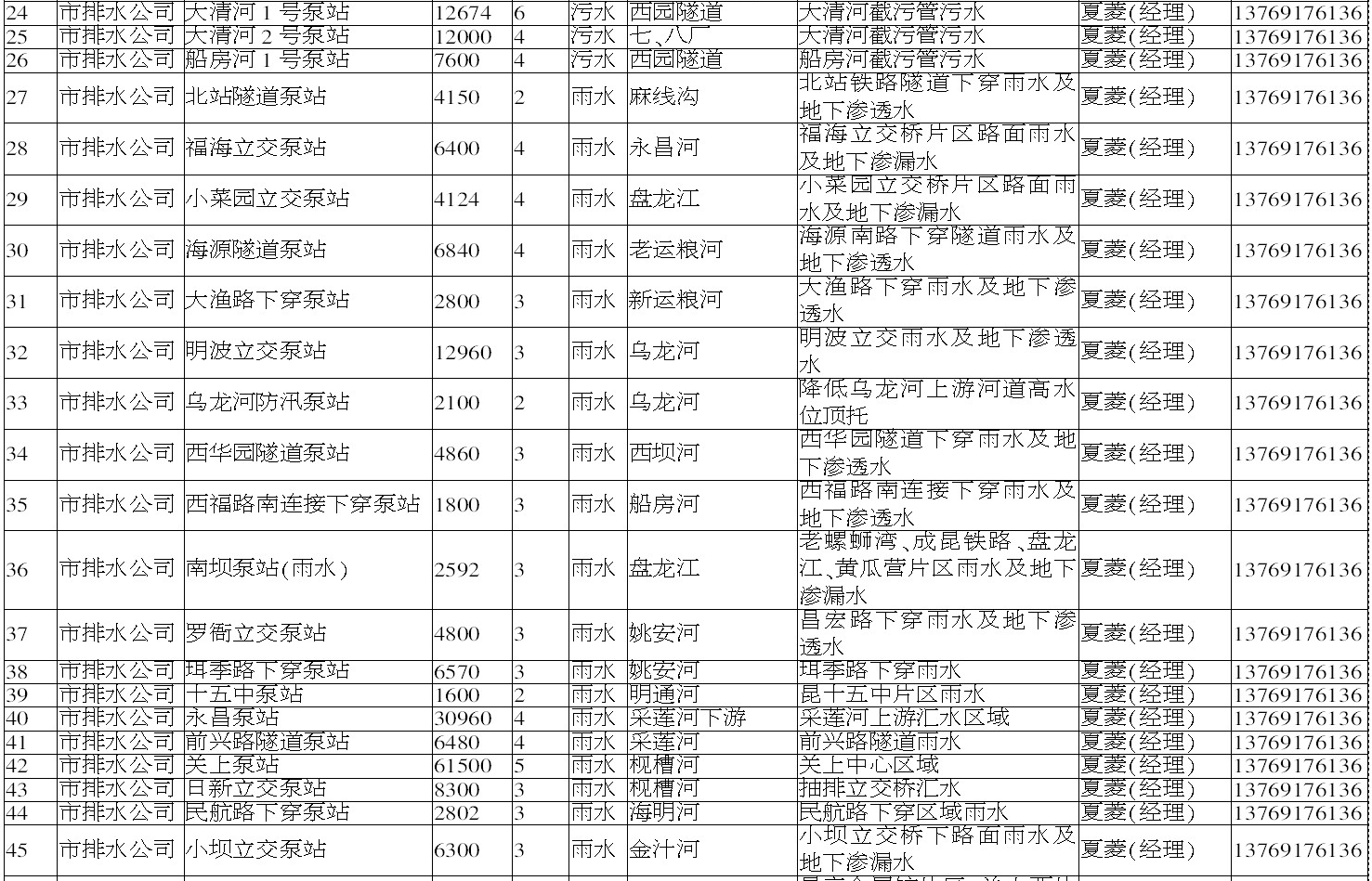 昆明主城263个易内涝淹水点和防汛排涝点公布30.png