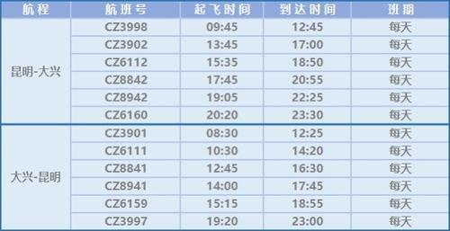 10月25日起南航昆明往返北京航班全部转场至大兴机场: 京滇往返每天6班,空客330和波音787执飞
