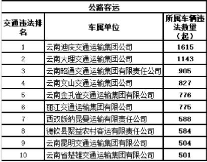 云南交警发布十大高危风险运输企业