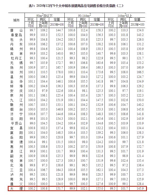 2020年12月份商品住宅销售价格稳中略涨