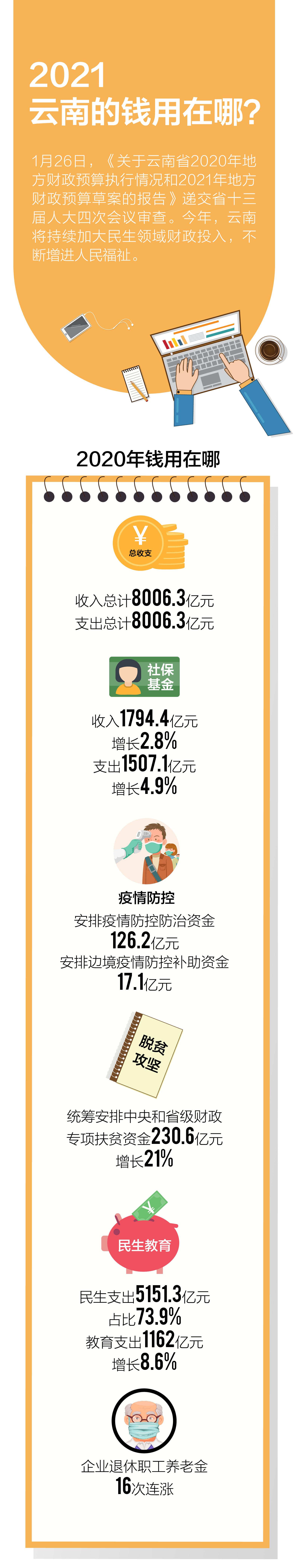 开屏图解 2021,云南的钱用在哪?