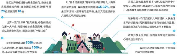 2021云南省两会●聚焦政府工作报告