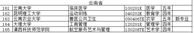 快看!云南高校新增64个本科专业!云大将招临床医学本科生