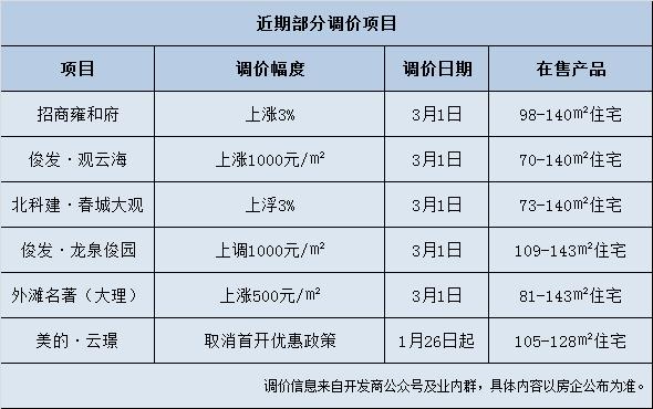 3月才刚开始,昆明这些楼盘就有大动作!有的涨1500元/平米……