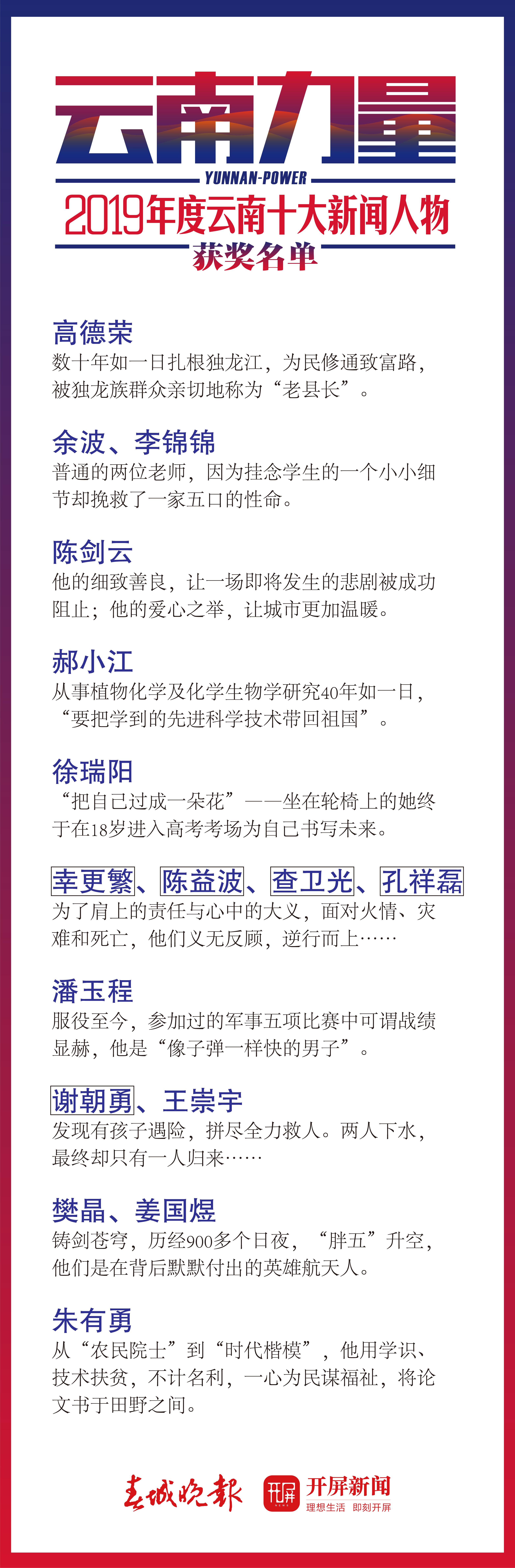 云南十大新闻人物获奖名单2019