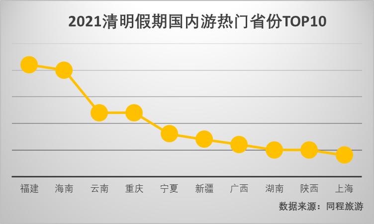 赏花踏青、红色旅游受追捧() 云南成为清明国内游关注度较高的TOP10目的地省份
