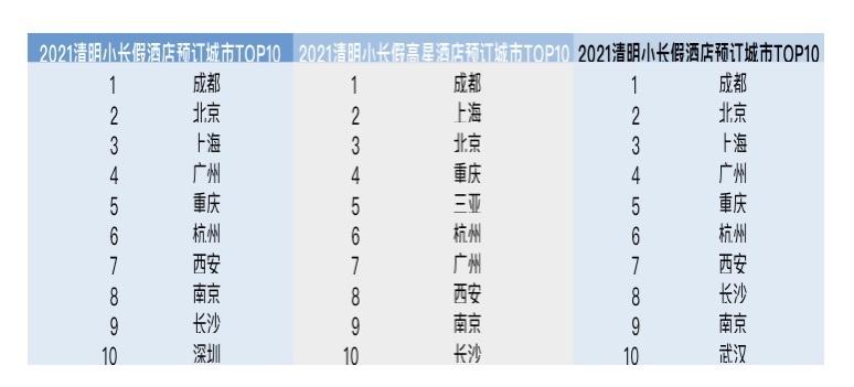 清明节机票预订量达2019年同期1.4倍,昆明成热门旅游目的地 (1).jpg