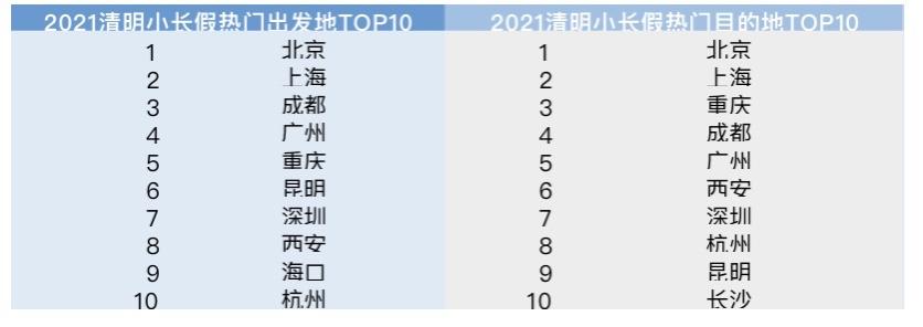 清明节机票预订量达2019年同期1.4倍,昆明成热门旅游目的地.jpg