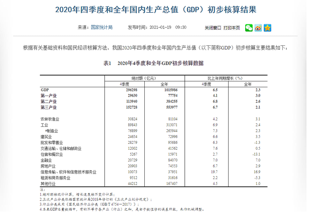 国家统计局数据.png