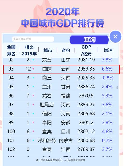 曲靖全国排名.png