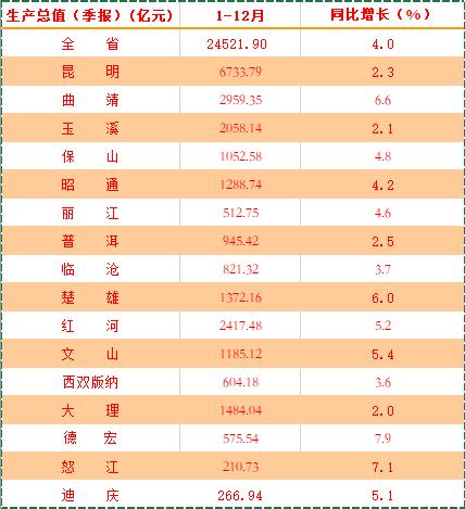 云南省统计局.png