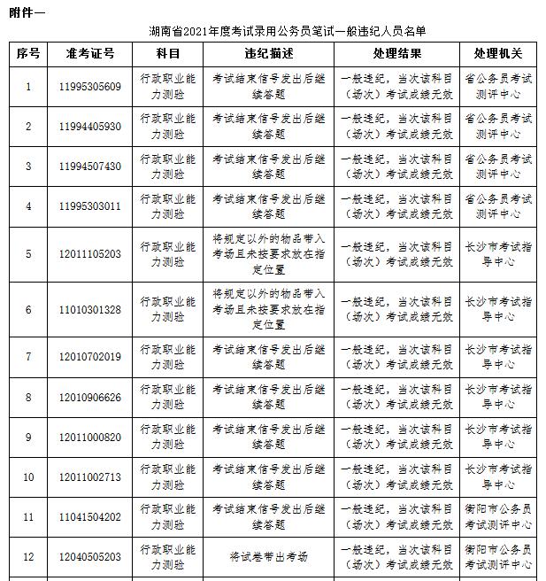 湖南省考83人作弊被通报 外稿1.png