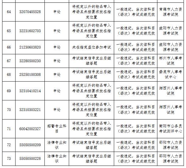 湖南省考83人作弊被通报 外稿6.png