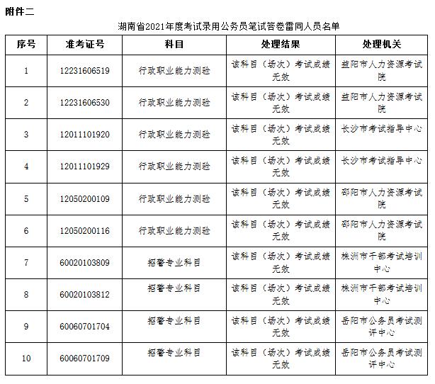 湖南省考83人作弊被通报 外稿7.png