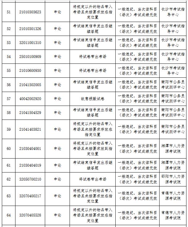湖南省考83人作弊被通报 外稿5.png