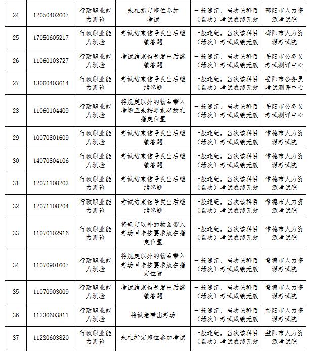 湖南省考83人作弊被通报 外稿3.png