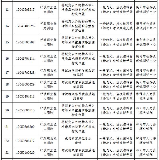 湖南省考83人作弊被通报 外稿2.png