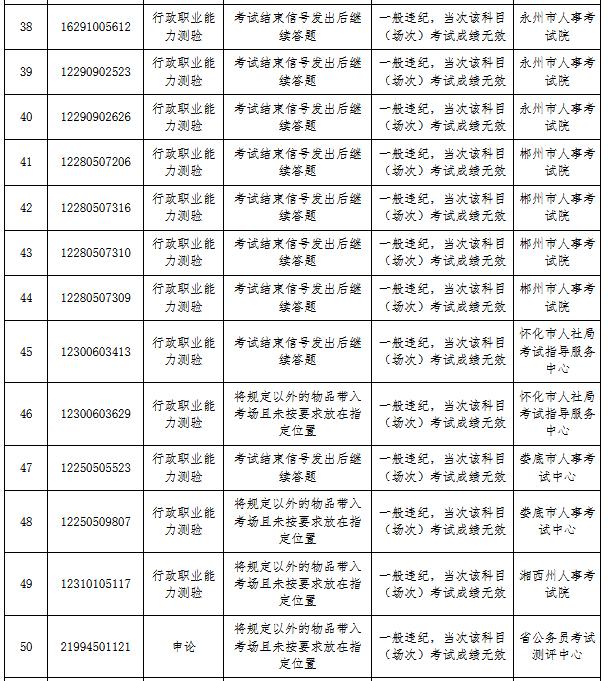 湖南省考83人作弊被通报 外稿4.png