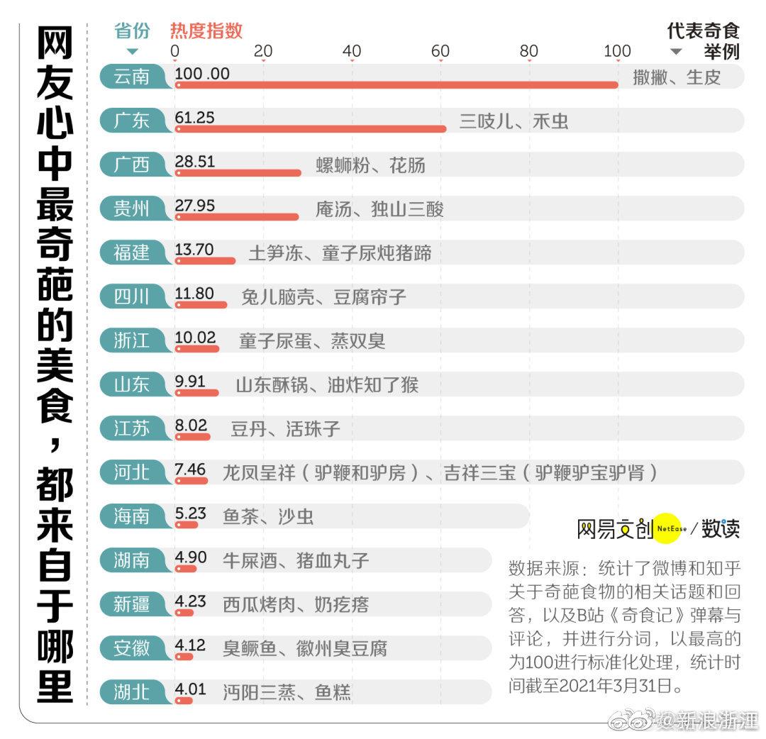 中国网友心中的奇葩美食